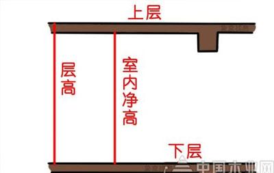 什么是层高和房屋净高,两者区别介绍