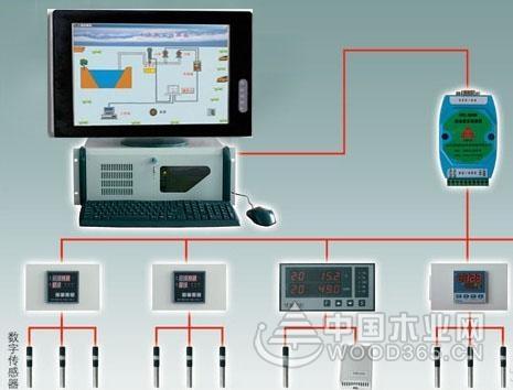 屏幕监控原理及应用