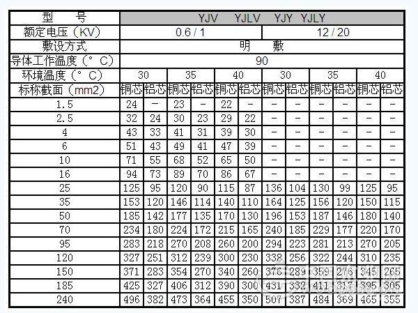 电线电缆规格型号表和电线电缆价格介绍