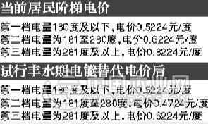 2017年成都阶梯电价调整,部分电费下移