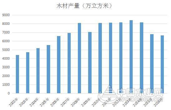 2012-2016年我国木材行业数据分析
