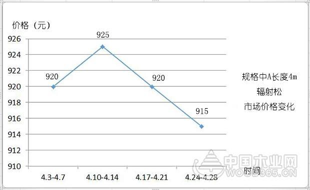 【行情综述】4月:木材供货量日益稳定,涨势中出现下调迹象
