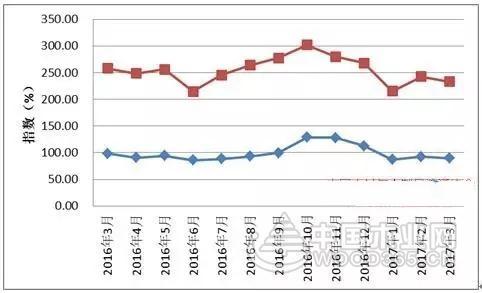 2017年3月份中国红木进口综合价格指数(HIPI)
