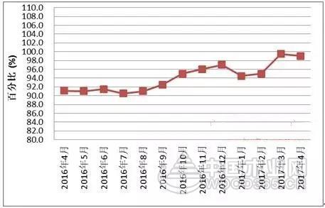 2017年4月份全国红木制品市场景气指数(HPMI)