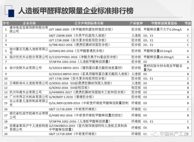 中国木业排行榜_临沂市群豪木制品厂 企业库
