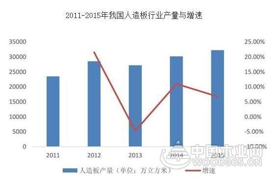 2017年中国人造板市场发展现状与未来趋势