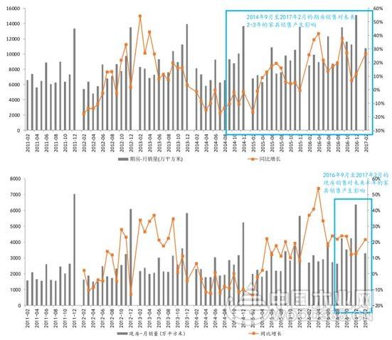 15 年 5 月至今房地产销售回暖并走高,家具制造业 16 年起逐步复苏.