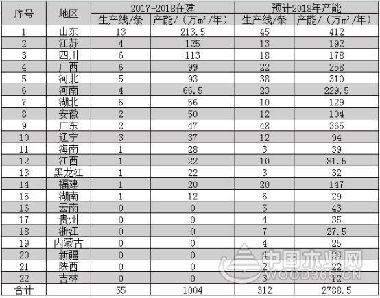 中国刨花板产业现状大透析