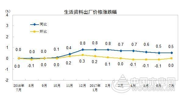 7月木材加工业出厂价格同比下跌0.3%