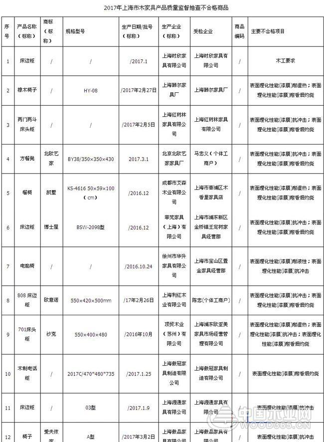 上海12批次木家具抽检不合格