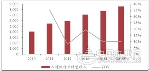 【深度解析】2017年中国人造板行业规模、市场需求、市场集中度及发展趋势