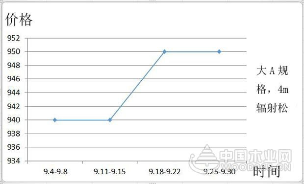 【行情综述】9月:环保风潮萦绕金九银十,各类木材价格步步见涨
