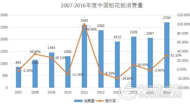 2016年刨花板产量2650万立方米 同比增长30.5%