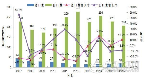 2016年中国出口纤维板类产品近208万吨,同比下降8.8%