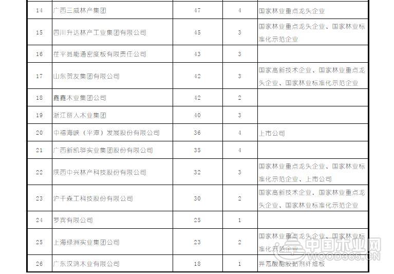 【名录】中国纤维板生产典型企业
