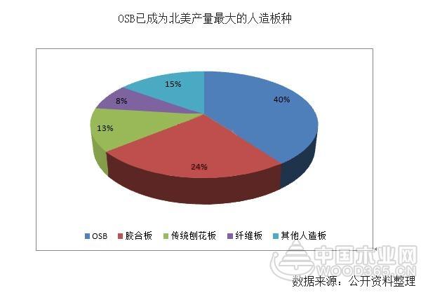 【独家】中国VS北美:定向刨花板市场前景广阔