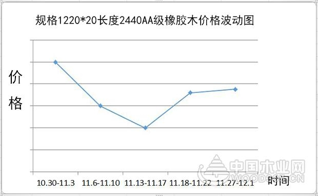 【行情综述】11月:木材市场略有动荡,多数价格维持涨势
