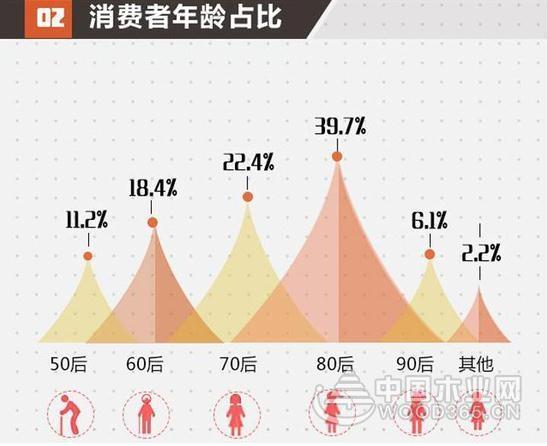 2017北京家居消费者现状白皮书发布