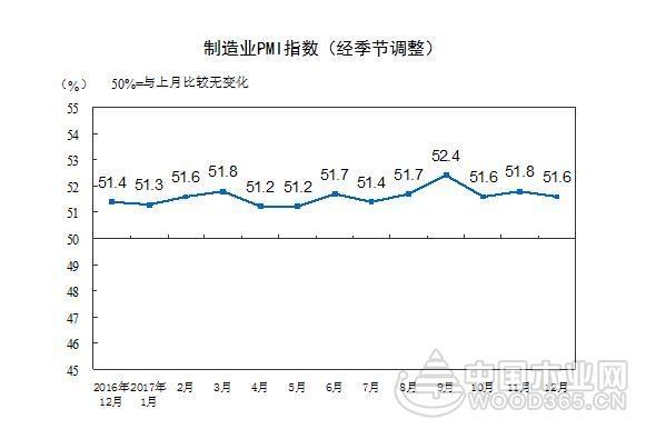 2017年12月中国制造业采购经理指数为51.6%