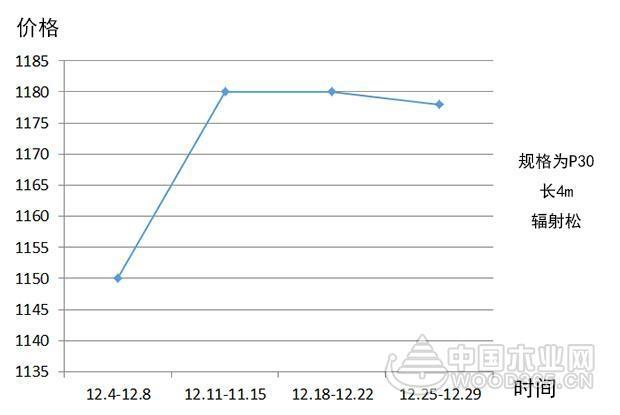 【行情综述】12月:年终涨价潮渐缓,木材价格或将下调