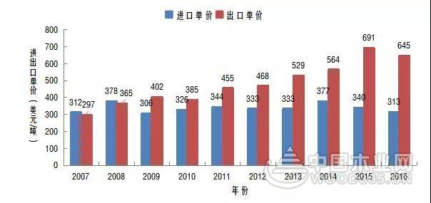 中国刨花板进口量呈现逐年增长趋势