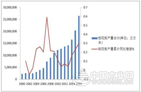 2017年中国地板行业集中度及定制家具行业发展趋势分析