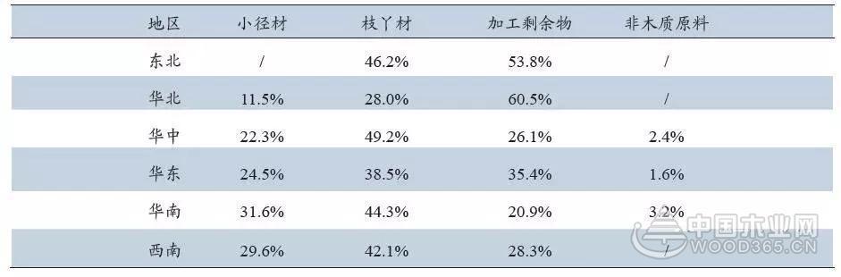 2016年中国刨花板原辅料情况