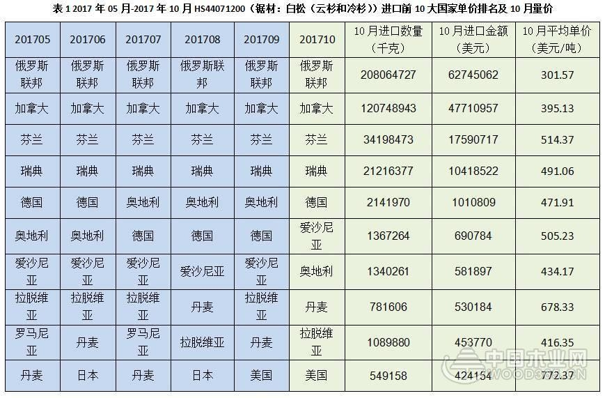 图解10月中国针叶锯材贸易重点国家和量价