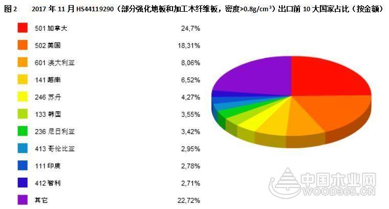 图解11月中国强化地板及纤维板出口贸易
