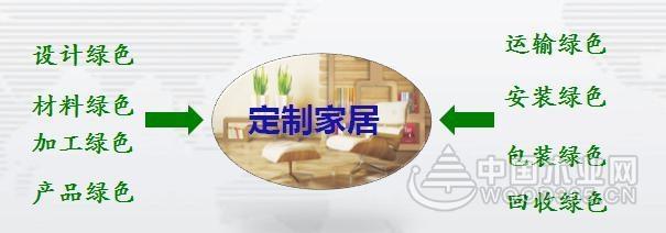 吕斌:中国定制家居发展的机遇与挑战
