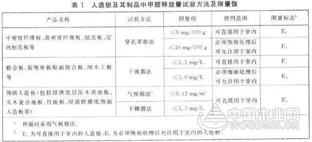 即将实施的人造板甲醛释放限量标准有何变化?