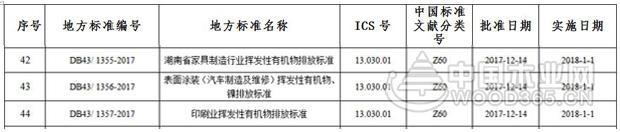 湖南发布家具制造VOCs排放标准,1月1日正式实施