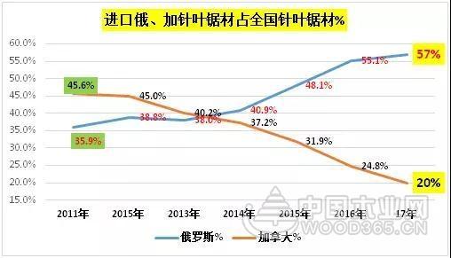 专家解读 | 2017年中国木材进口及中非木材贸易简况