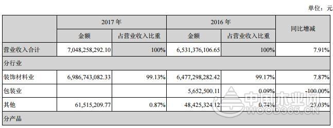 大亚圣象2017年报出炉 营收超70亿