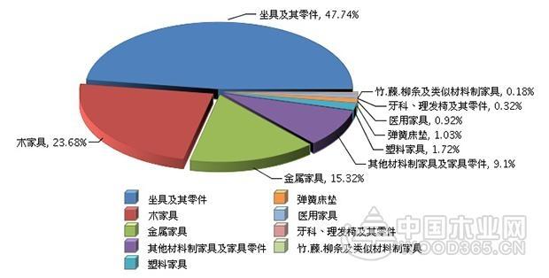 1-2月家具行业累计出口额同比增长28%