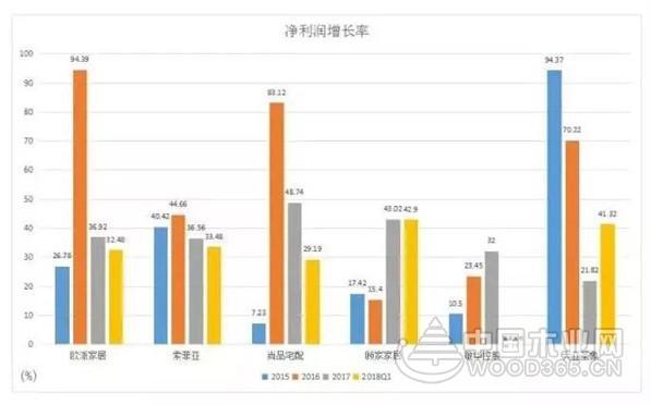2018中国家居市场将如何发展?