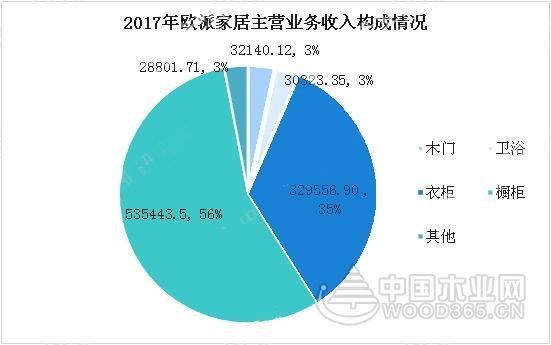 2018年中国家具行业市场前景研究报告(附全文)
