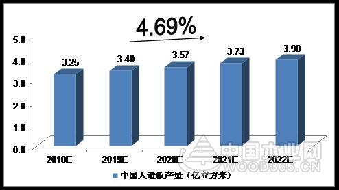 2018-2022年中国人造板行业的预测分析