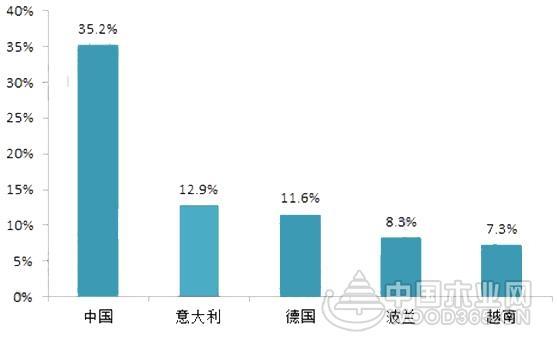 【行业分析】木制家具市场规模扩大,环保压力减缓行业增速