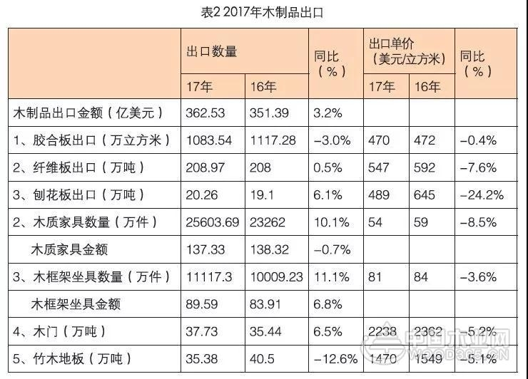 【数据】2017年中国木材市场大数据汇总