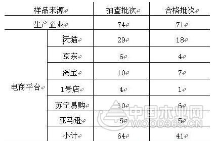 江苏儿童家具抽查合格率为82.1%