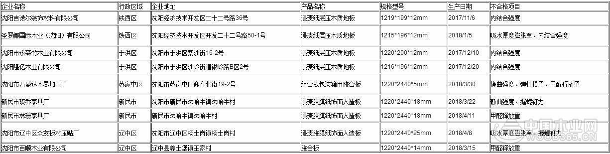 辽宁沈阳:9批次人造板甲醛超标