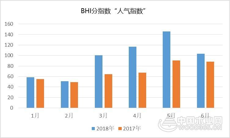 2018年上半年全国建材家居市场发展报告