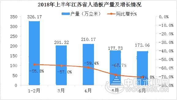 2018年上半年江苏省人造板累计产量1088.45万立米