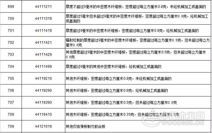 【聚焦】中美贸易战对中国木业影响浅析