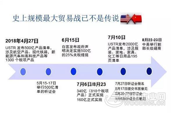 中美貿易戰中國人造板美國維權情況通報