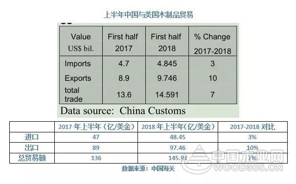 【数据分析】2018年上半年中国木材产品进口总体放缓