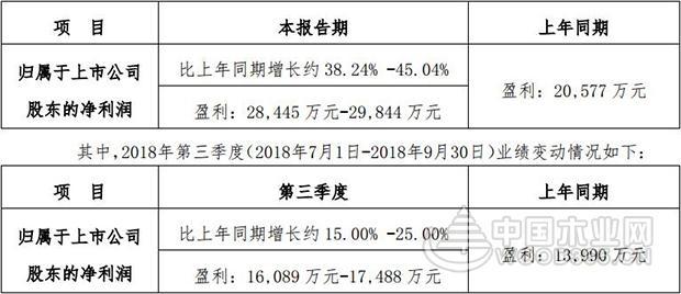 前三季度尚品宅配净利润预计增长38.24%-45.04%