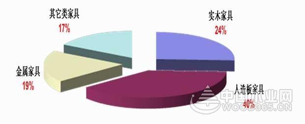 【行业分析】家具行业亏损加剧,绿色智能才是发展主旋律