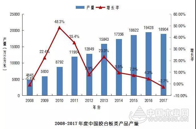 2017年全国胶合板产量1.89亿立方米